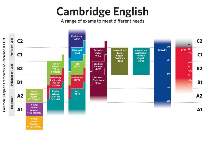 cambridge esol ielts 5 pdf